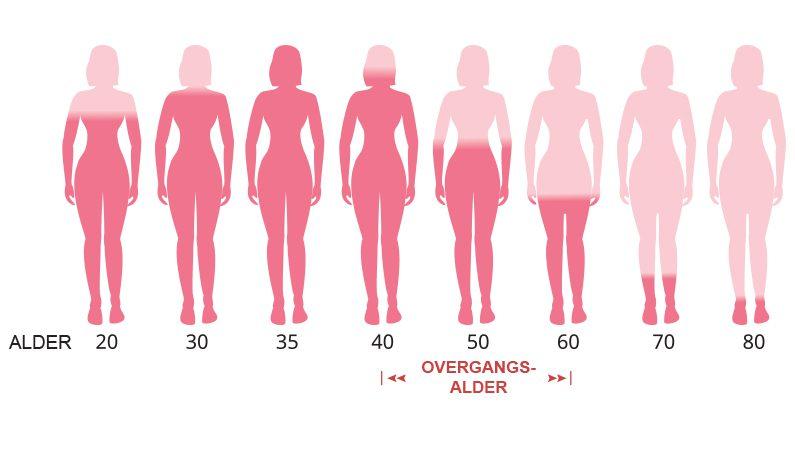Kvinders overgangsalder